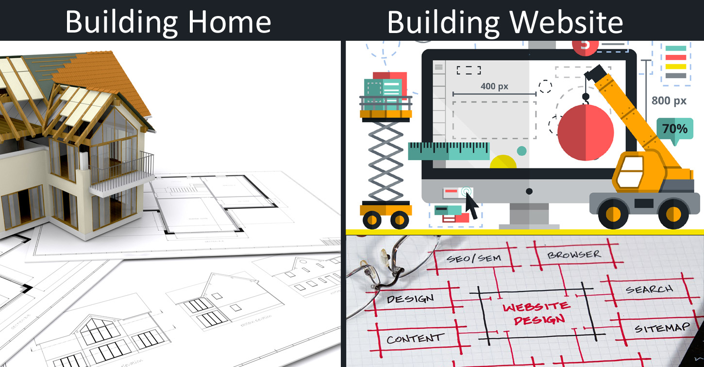 The Remarkable relationship between building a New Website and House