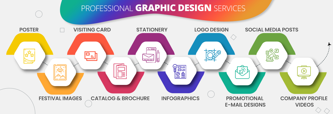Graphic Design Company in Coimbaotore